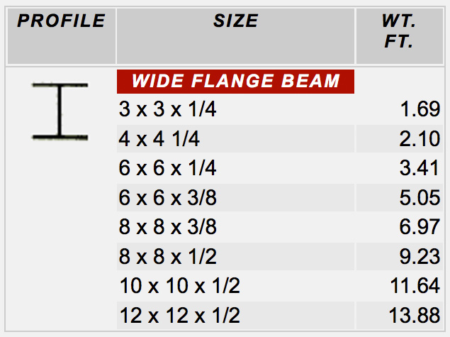 Fiberglass Wide Flange Beams : Structural shapes frp systems
